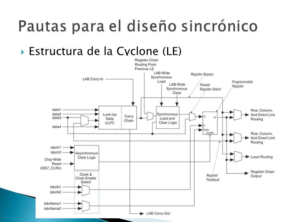 Estructura de la Cyclone (LE)