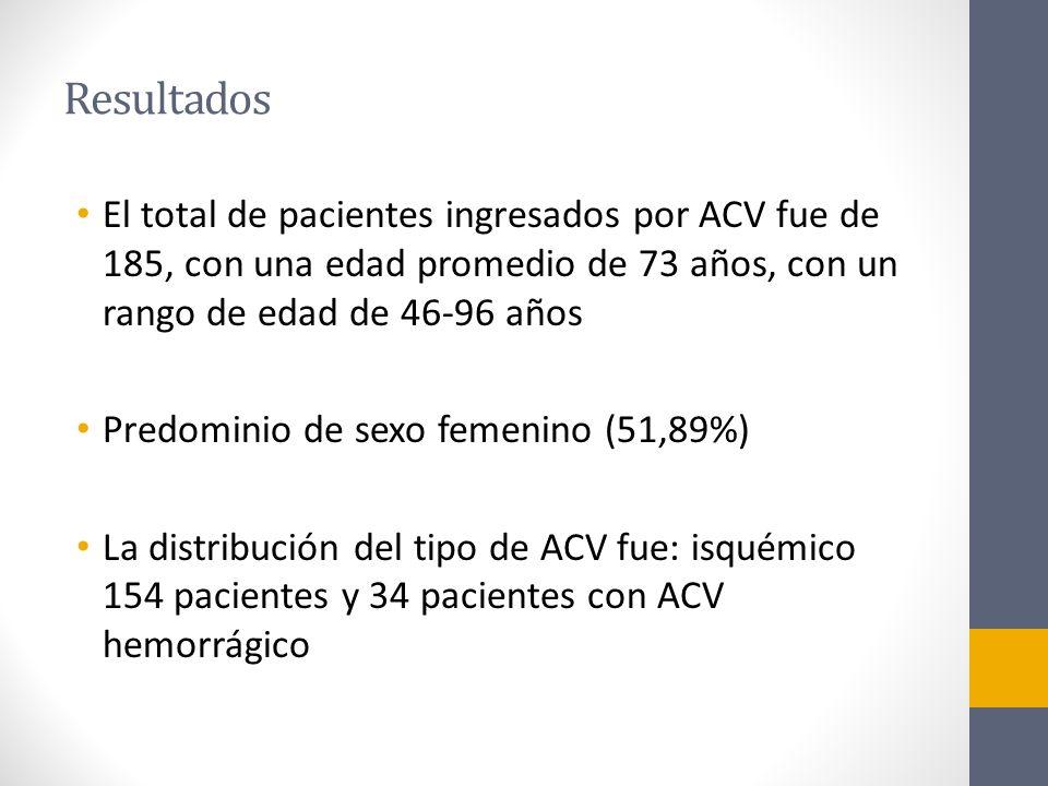Resultados El total de pacientes ingresados por ACV fue de 185, con una edad promedio de 73 años, con un rango de edad de 46-96 años Predominio de sexo femenino (51,89%) La distribución del tipo de ACV fue: isquémico 154 pacientes y 34 pacientes con ACV hemorrágico
