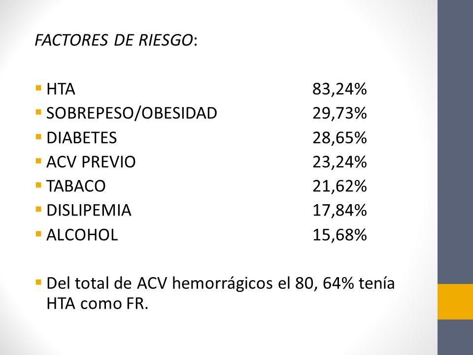 FACTORES DE RIESGO: HTA 83,24% SOBREPESO/OBESIDAD29,73% DIABETES28,65% ACV PREVIO23,24% TABACO21,62% DISLIPEMIA17,84% ALCOHOL15,68% Del total de ACV hemorrágicos el 80, 64% tenía HTA como FR.