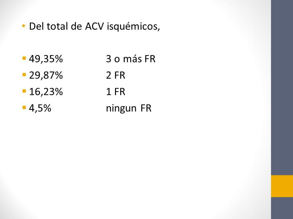 Del total de ACV isquémicos, 49,35%3 o más FR 29,87%2 FR 16,23%1 FR 4,5%ningun FR
