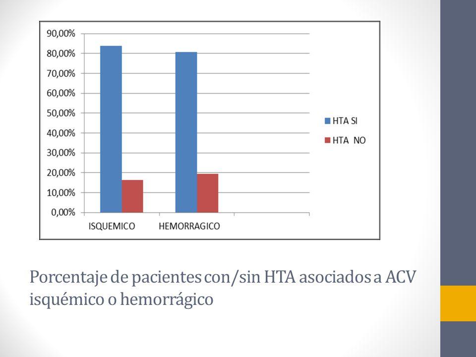 Porcentaje de pacientes con/sin HTA asociados a ACV isquémico o hemorrágico