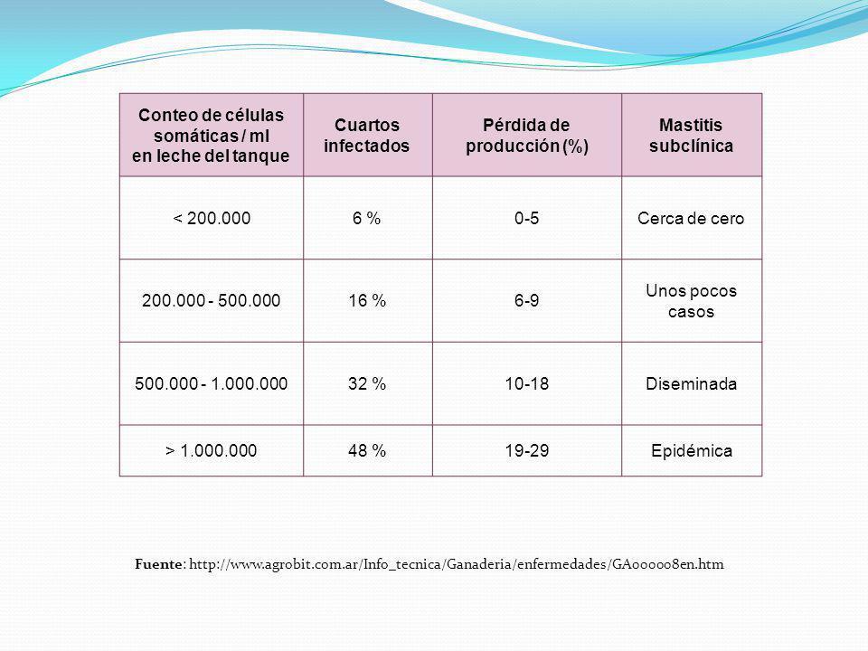 Conteo de células somáticas / ml en leche del tanque Cuartos infectados Pérdida de producción (%) Mastitis subclínica < 200.0006 %0-5Cerca de cero 200.000 - 500.00016 %6-9 Unos pocos casos 500.000 - 1.000.00032 %10-18Diseminada > 1.000.00048 %19-29Epidémica Fuente: http://www.agrobit.com.ar/Info_tecnica/Ganaderia/enfermedades/GA000008en.htm