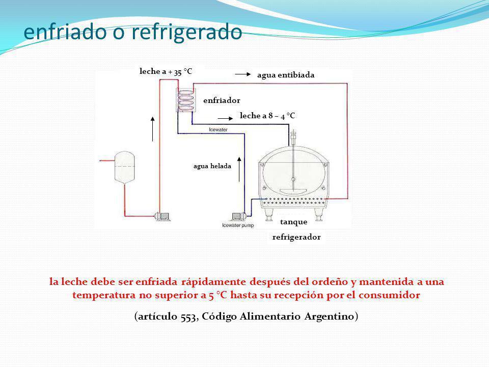enfriado o refrigerado la leche debe ser enfriada rápidamente después del ordeño y mantenida a una temperatura no superior a 5 °C hasta su recepción por el consumidor (artículo 553, Código Alimentario Argentino) leche a + 35 °C leche a 8 – 4 °C tanque refrigerador enfriador agua helada agua entibiada