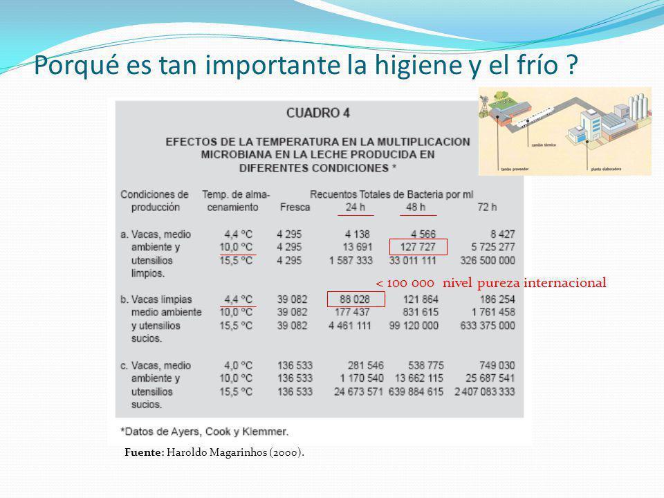 Porqué es tan importante la higiene y el frío ? Fuente: Haroldo Magarinhos (2000). < 100 000 nivel pureza internacional