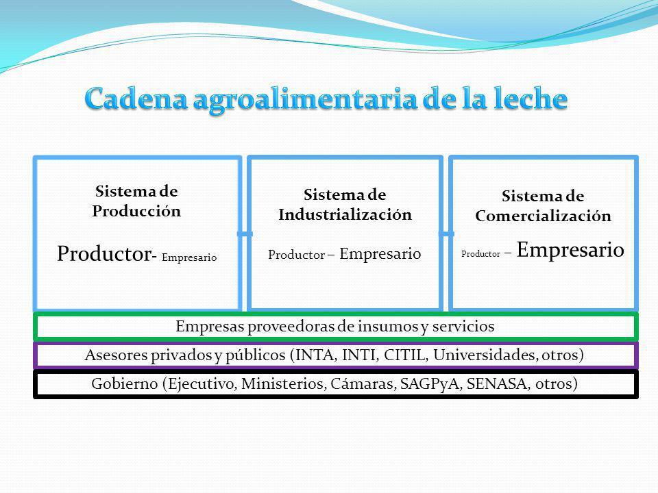 Sistema de Producción Productor - Empresario Sistema de Industrialización Productor – Empresario Sistema de Comercialización Productor – Empresario As