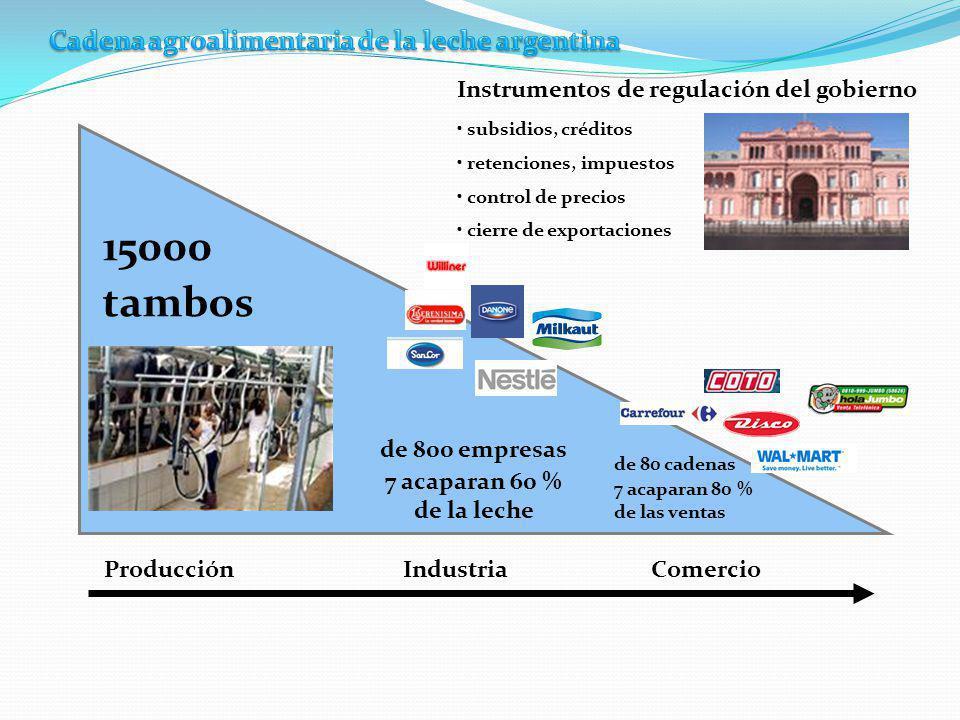 subsidios, créditos retenciones, impuestos control de precios cierre de exportaciones Instrumentos de regulación del gobierno Producción Industria Comercio 15000 tambos de 800 empresas 7 acaparan 60 % de la leche de 80 cadenas 7 acaparan 80 % de las ventas