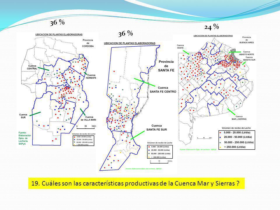 36 % 24 % 19. Cuáles son las características productivas de la Cuenca Mar y Sierras ?