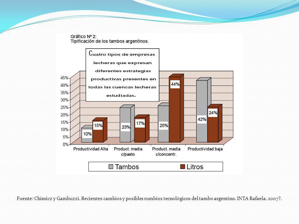 Fuente: Chimicz y Gambuzzi. Recientes cambios y posibles rumbios tecnológicos del tambo argentino. INTA Rafaela. 2007?.