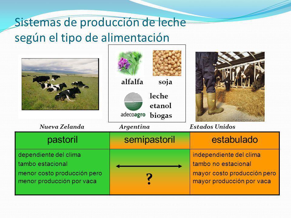 Sistemas de producción de leche según el tipo de alimentación pastorilsemipastorilestabulado dependiente del clima tambo estacional menor costo produc