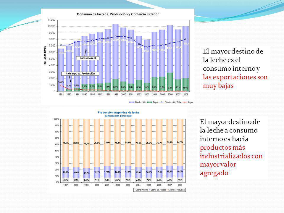 El mayor destino de la leche es el consumo interno y las exportaciones son muy bajas El mayor destino de la leche a consumo interno es hacia productos