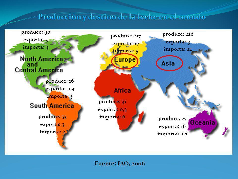 produce: 226 exporta: 3 importa: 22 en millones de toneladas Fuente: FAO, 2006 produce: 217 exporta: 17 importa: 5 produce: 90 exporta: 5 importa: 3 p