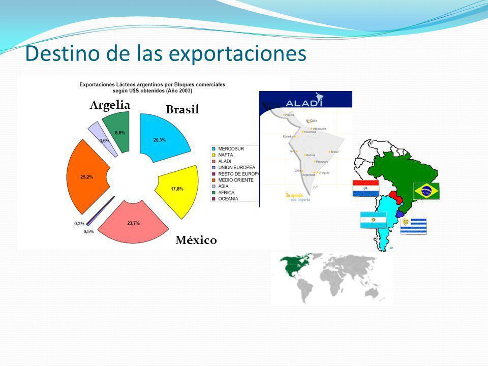 Destino de las exportaciones Argelia Brasil México