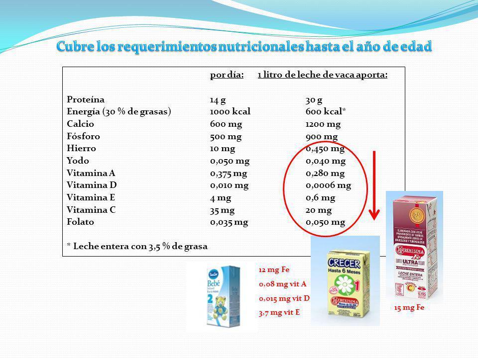por día:1 litro de leche de vaca aporta: Proteína 14 g30 g Energía (30 % de grasas)1000 kcal600 kcal* Calcio600 mg1200 mg Fósforo500 mg900 mg Hierro10 mg0,450 mg Yodo0,050 mg0,040 mg Vitamina A0,375 mg0,280 mg Vitamina D0,010 mg0,0006 mg Vitamina E4 mg0,6 mg Vitamina C35 mg20 mg Folato 0,035 mg0,050 mg * Leche entera con 3,5 % de grasa 15 mg Fe 12 mg Fe 0,08 mg vit A 0,015 mg vit D 3,7 mg vit E