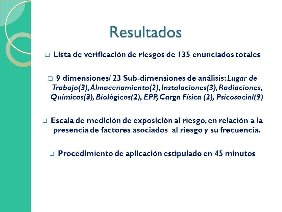 Resultados Lista de verificación de riesgos de 135 enunciados totales 9 dimensiones/ 23 Sub-dimensiones de análisis: Lugar de Trabajo(3), Almacenamiento(2), Instalaciones(3), Radiaciones, Químicos(3), Biológicos(2), EPP, Carga Física (2), Psicosocial(9) Escala de medición de exposición al riesgo, en relación a la presencia de factores asociados al riesgo y su frecuencia.