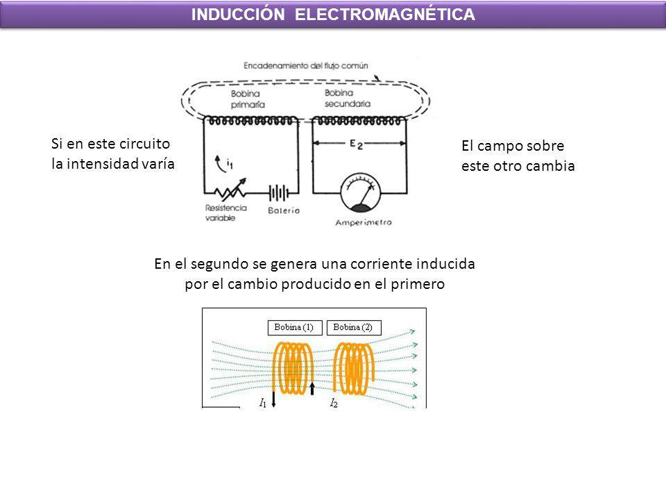 INDUCCIÓN ELECTROMAGNÉTICA Si en este circuito la intensidad varía El campo sobre este otro cambia En el segundo se genera una corriente inducida por