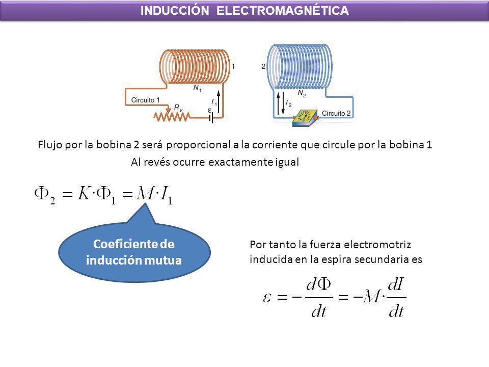 INDUCCIÓN ELECTROMAGNÉTICA Flujo por la bobina 2 será proporcional a la corriente que circule por la bobina 1 Al revés ocurre exactamente igual Coefic