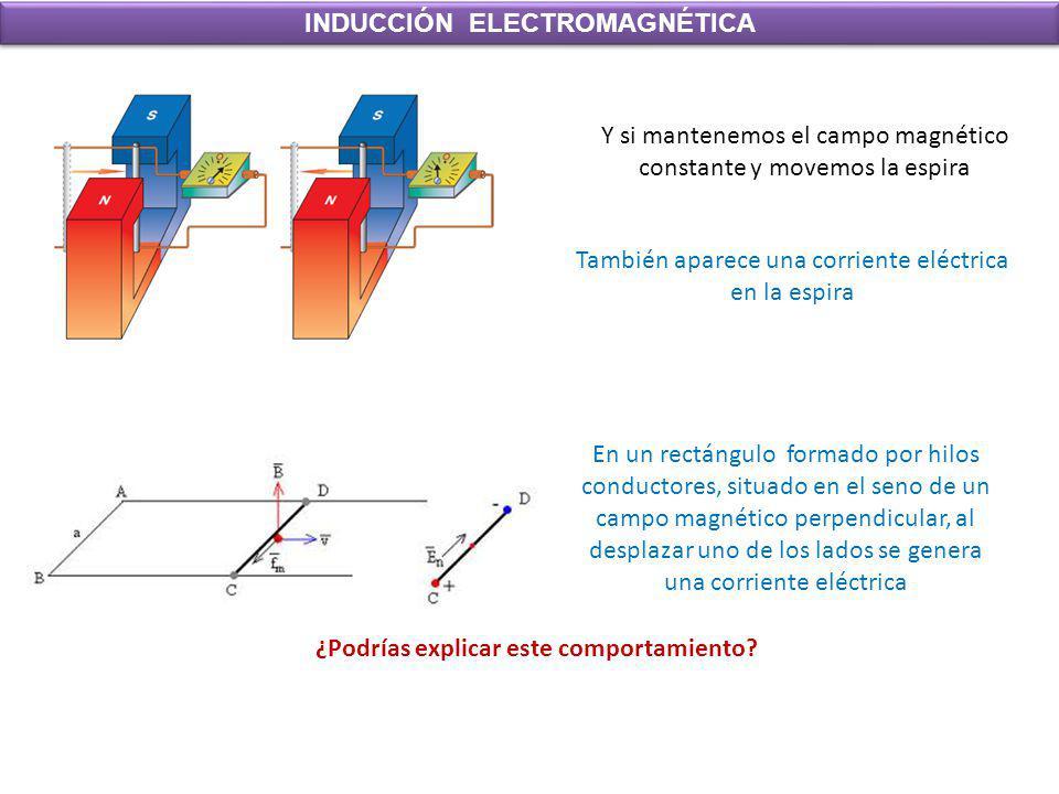 INDUCCIÓN ELECTROMAGNÉTICA Y si mantenemos el campo magnético constante y movemos la espira También aparece una corriente eléctrica en la espira En un