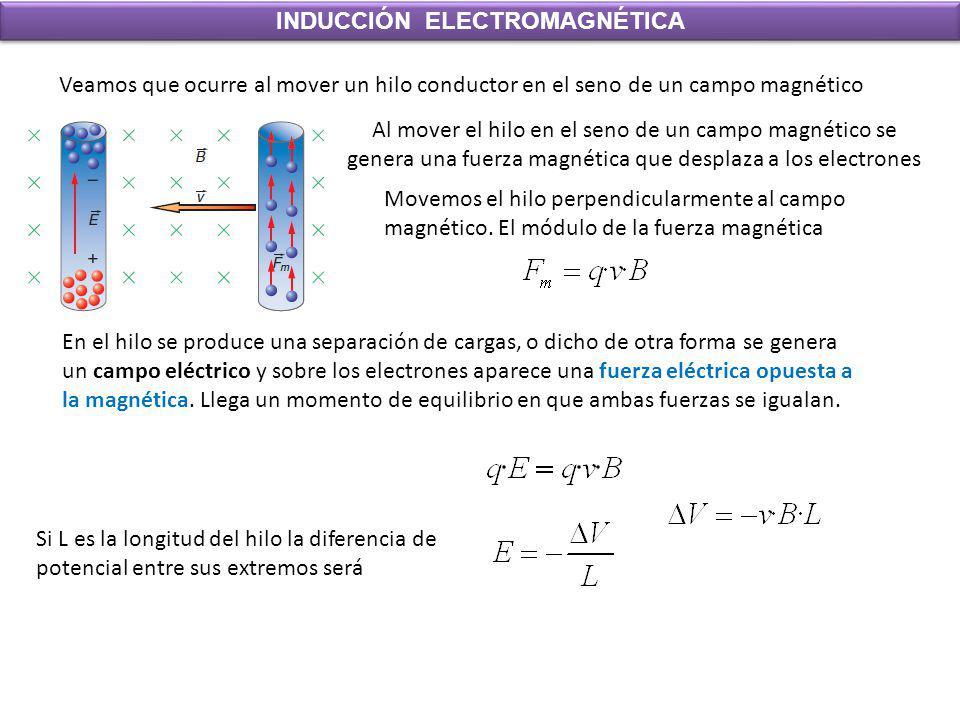 INDUCCIÓN ELECTROMAGNÉTICA Veamos que ocurre al mover un hilo conductor en el seno de un campo magnético Al mover el hilo en el seno de un campo magné