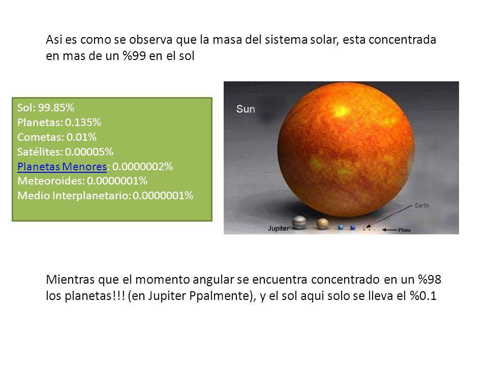 Asi es como se observa que la masa del sistema solar, esta concentrada en mas de un %99 en el sol Mientras que el momento angular se encuentra concentrado en un %98 los planetas!!.