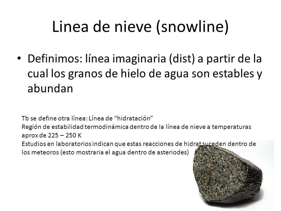 Linea de nieve (snowline) Definimos: línea imaginaria (dist) a partir de la cual los granos de hielo de agua son estables y abundan Tb se define otra línea: Línea de hidratación Región de estabilidad termodinámica dentro de la línea de nieve a temperaturas aprox de 225 – 250 K Estudios en laboratorios indican que estas reacciones de hidrat suceden dentro de los meteoros (esto mostraria el agua dentro de asteriodes)