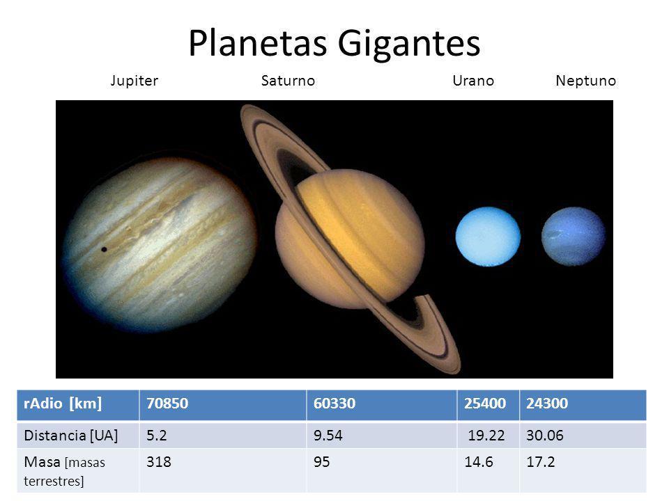 Planetas Gigantes rAdio [km]70850603302540024300 Distancia [UA]5.29.54 19.2230.06 Masa [masas terrestres] 3189514.617.2 Jupiter Saturno Urano Neptuno