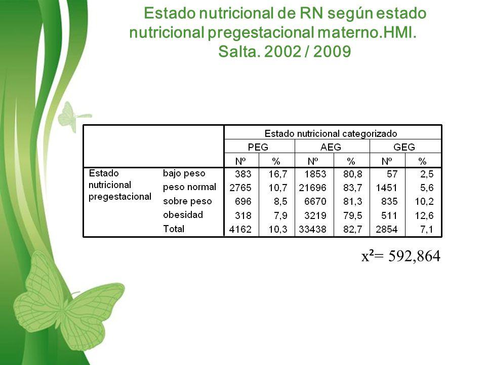 Free Powerpoint TemplatesPage 10 Estado nutricional de RN según estado nutricional pregestacional materno.HMI.