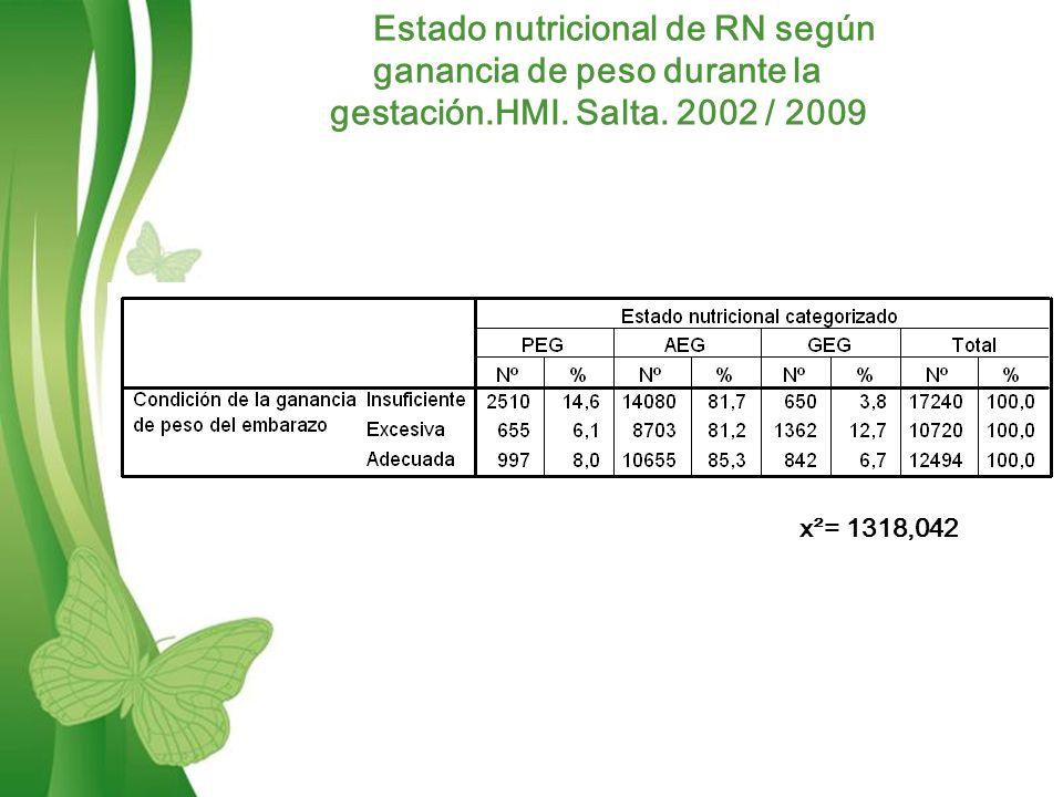 Free Powerpoint TemplatesPage 11 Estado nutricional de RN según ganancia de peso durante la gestación.HMI.