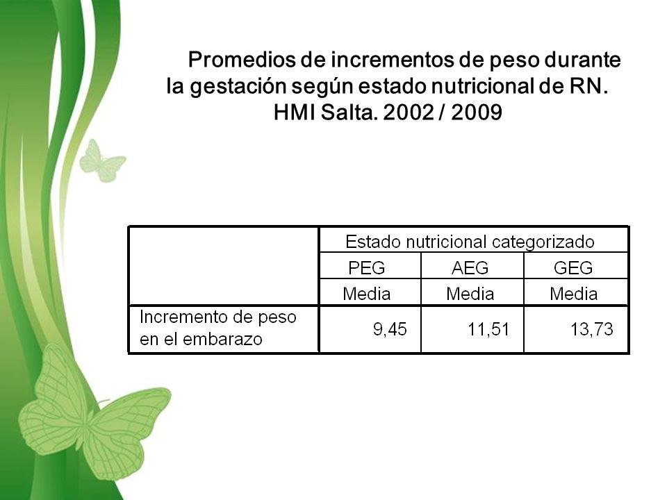 Free Powerpoint TemplatesPage 12 Promedios de incrementos de peso durante la gestación según estado nutricional de RN.