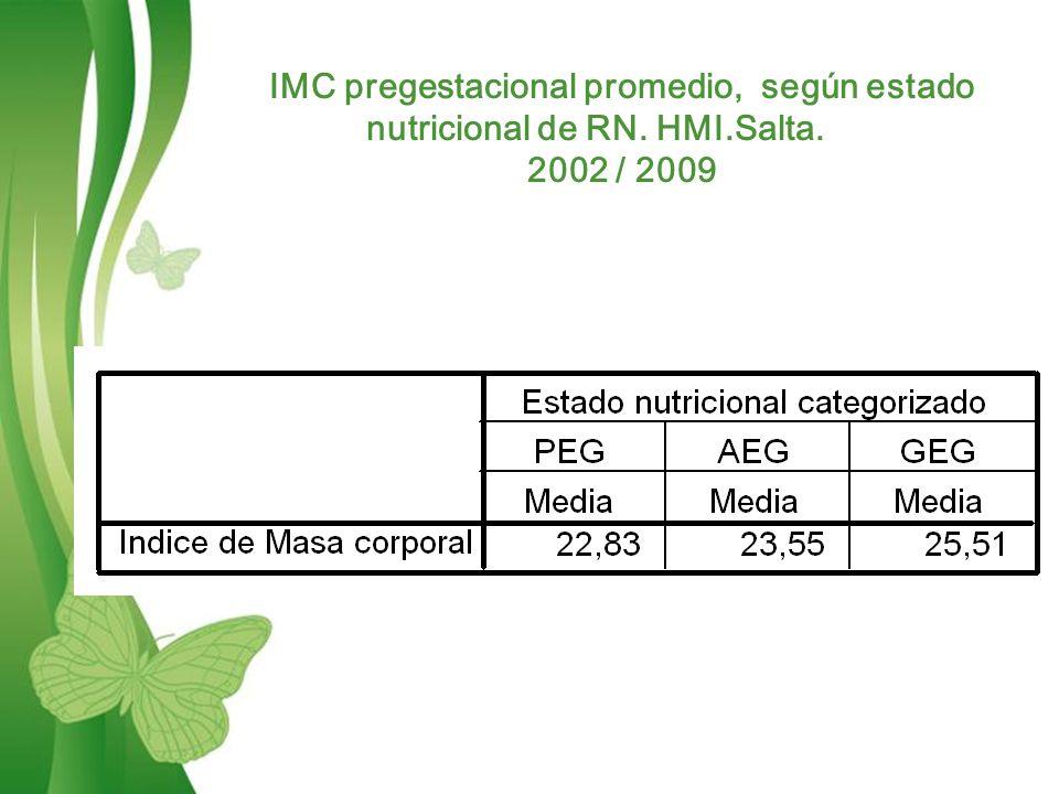 Free Powerpoint TemplatesPage 13 IMC pregestacional promedio, según estado nutricional de RN.