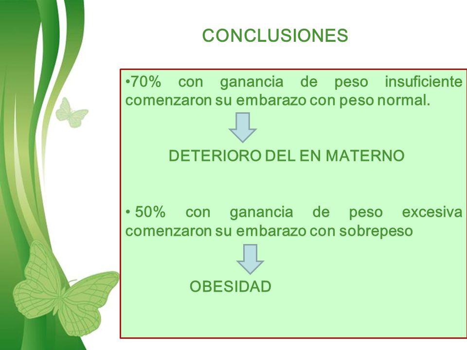 Free Powerpoint TemplatesPage 14 CONCLUSIONES 70% con ganancia de peso insuficiente comenzaron su embarazo con peso normal.