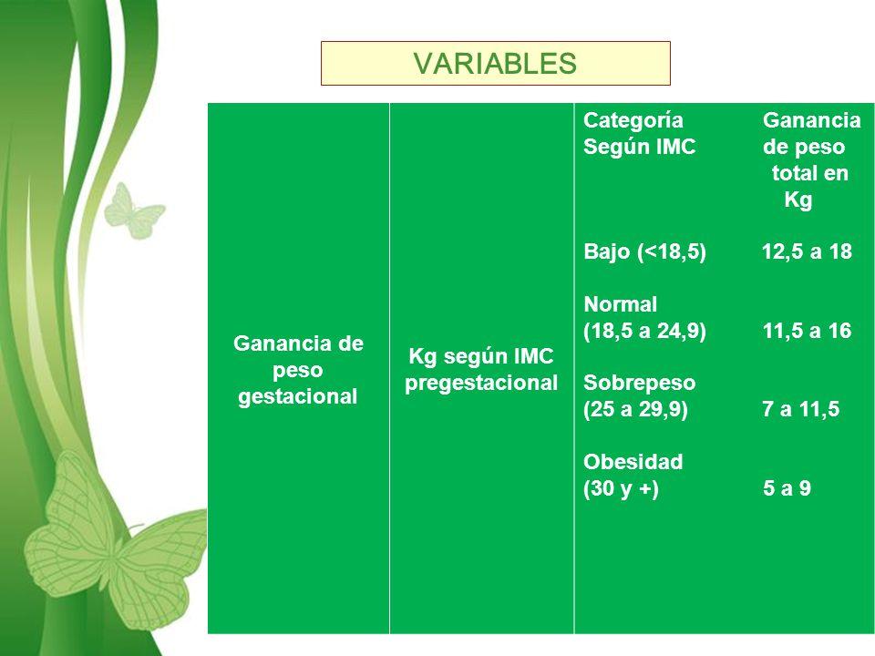 Free Powerpoint TemplatesPage 3 Ganancia de peso gestacional Kg según IMC pregestacional Categoría Ganancia Según IMC de peso total en Kg Bajo (<18,5) 12,5 a 18 Normal (18,5 a 24,9) 11,5 a 16 Sobrepeso (25 a 29,9) 7 a 11,5 Obesidad (30 y +) 5 a 9 VARIABLES
