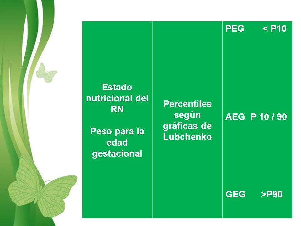Free Powerpoint TemplatesPage 5 Estado nutricional del RN Peso para la edad gestacional Percentiles según gráficas de Lubchenko PEG < P10 AEG P 10 / 90 GEG >P90