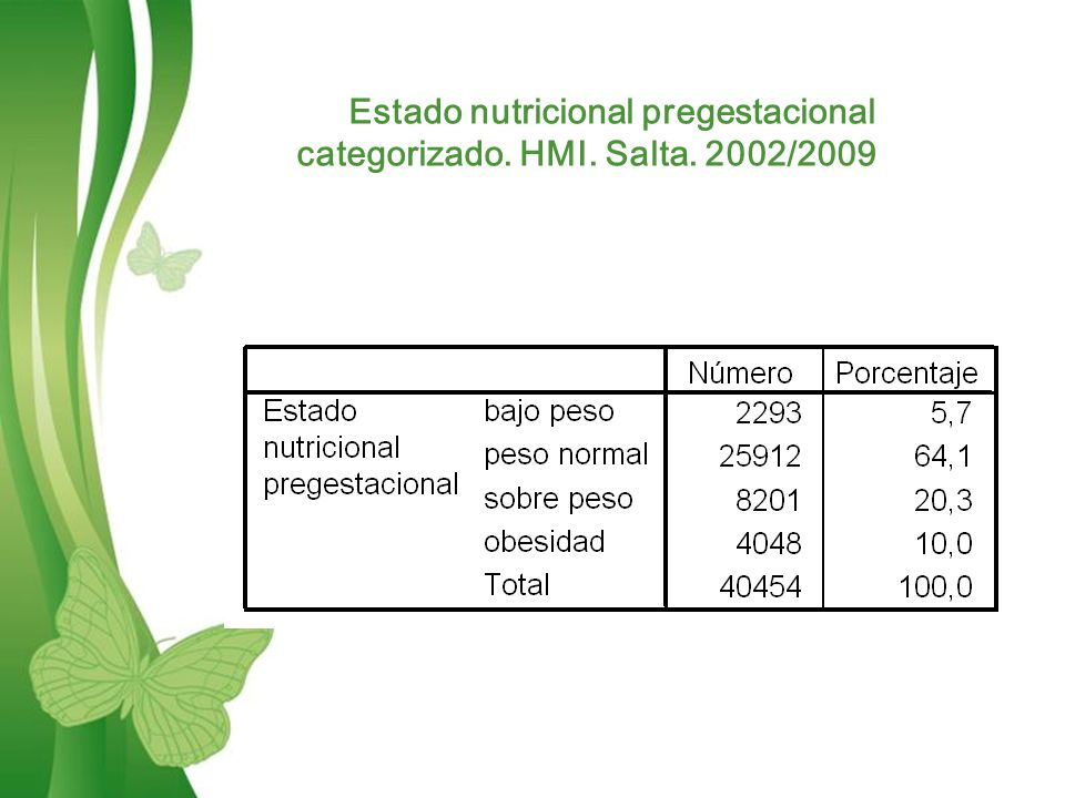 Free Powerpoint TemplatesPage 7 Estado nutricional pregestacional categorizado.