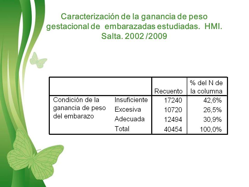 Free Powerpoint TemplatesPage 8 Caracterización de la ganancia de peso gestacional de embarazadas estudiadas.