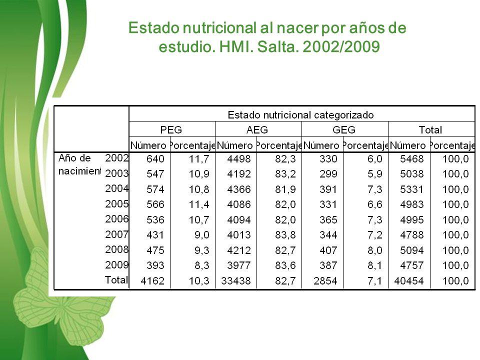 Free Powerpoint TemplatesPage 9 Estado nutricional al nacer por años de estudio.