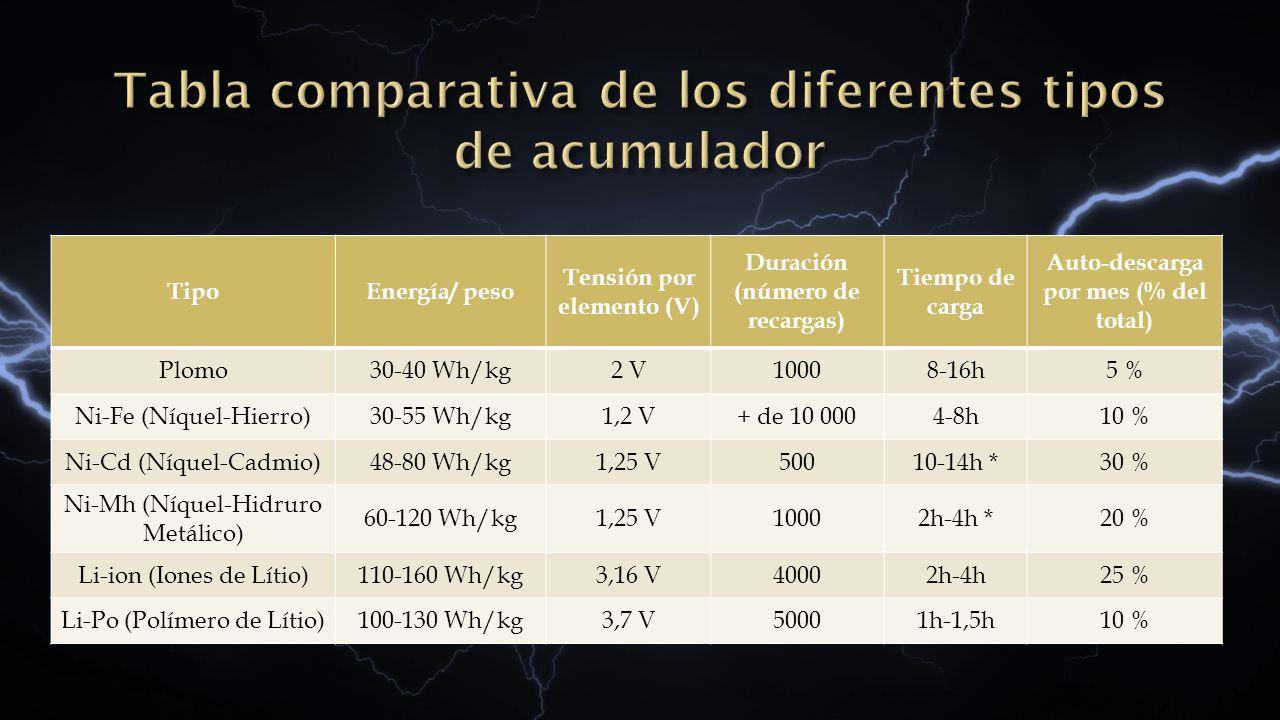 TipoEnergía/ peso Tensión por elemento (V) Duración (número de recargas) Tiempo de carga Auto-descarga por mes (% del total) Plomo30-40 Wh/kg2 V10008-