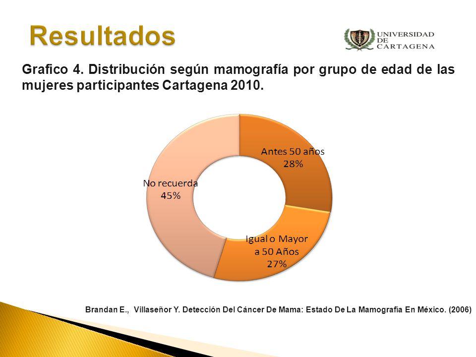 Razones de uso (541) Recomendación médica 19.1% (174) Rutina con un 17.2 % (156).