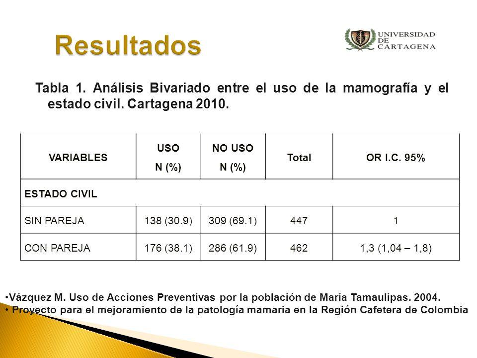 VARIABLES USO N (%) NO USO N (%) TotalOR I.C.