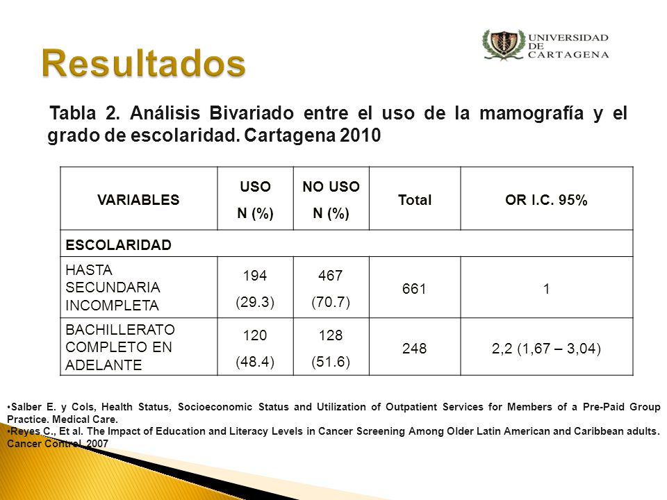 VARIABLES USO N (%) NO USO N (%) TotalOR I.C.