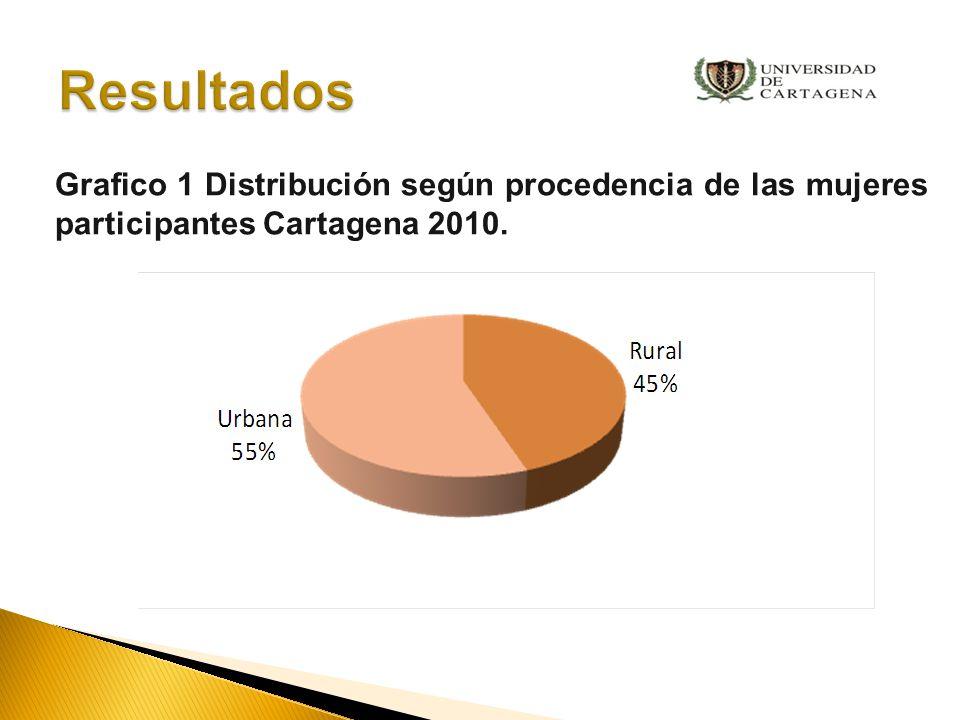 Grafico 2. Distribución según grado de escolaridad de las mujeres participantes Cartagena 2010.