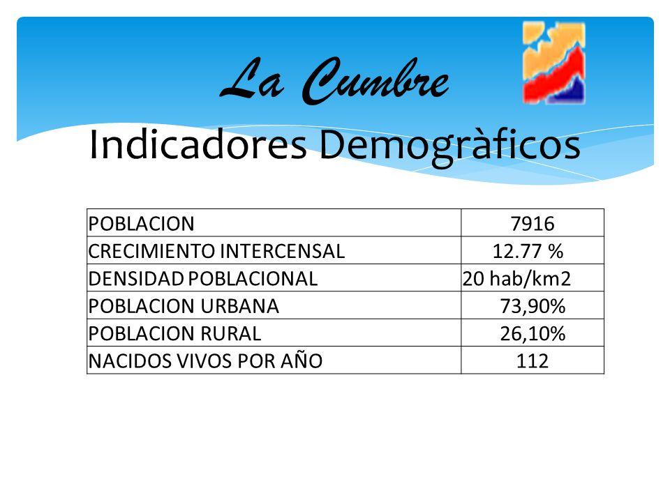 La Cumbre Indicadores Demogràficos POBLACION7916 CRECIMIENTO INTERCENSAL 12.77 % DENSIDAD POBLACIONAL20 hab/km2 POBLACION URBANA73,90% POBLACION RURAL