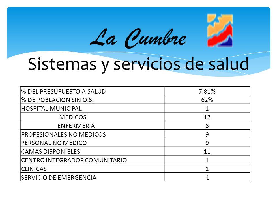 La Cumbre Sistemas y servicios de salud % DEL PRESUPUESTO A SALUD7.81% % DE POBLACION SIN O.S.62% HOSPITAL MUNICIPAL1 MEDICOS12 ENFERMERIA6 PROFESIONA