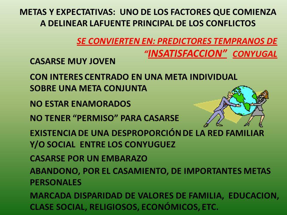 SE CONVIERTEN EN: PREDICTORES TEMPRANOS DE SATISFACCION CONYUGAL ELECCION ACTIVA DEL CONYUGUE Y DESEO DE VIVIR CON EL PRESENCIA DE METAS CONJUNTAS A LOGRAR ESTAR ENAMORADOS (NO PEGOTEADOS) RECIBIR APOYO Y APROBACION DE LAS FAMILIAS DE ORIGEN NO ABANDONAR, AL CASARSE, METAS SATISFACTORIAS INDIVIDUALES TENER LA MADUREZ E INDEPENDENCIA PARA ASUMIR LAS RESPONSABILIDADES CONYUGALES EXISTENCIA DE CONSENSO SOBRE LAS EXPECTATIVAS DE VIDA Y FAMILIA (PARADIGMAS, VALORES, FILOSOFIA..)