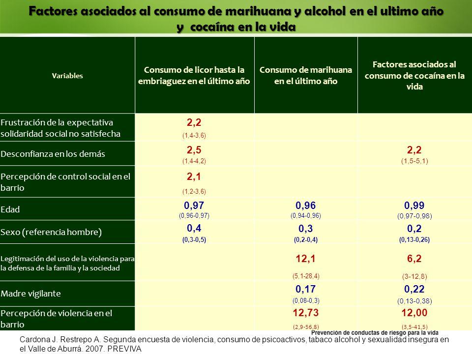 Variables Consumo de licor hasta la embriaguez en el último año Consumo de marihuana en el último año Factores asociados al consumo de cocaína en la vida Frustración de la expectativa solidaridad social no satisfecha 2,2 (1,4-3,6) Desconfianza en los demás 2,5 2,2 (1,4-4,2) (1,5-5,1) Percepción de control social en el barrio 2,1 (1,2-3,6) Edad 0,970,960,99 (0,96-0,97)(0,94-0,96) (0,97-0,98) Sexo (referencia hombre) 0,4 0,30,2 (0,3-0,5)(0,2-0,4)(0,13-0,26) Legitimación del uso de la violencia para la defensa de la familia y la sociedad 12,16,2 (5,1-28,4) (3-12,8) Madre vigilante 0,170,22 (0,08-0,3) (0,13-0,38) Percepción de violencia en el barrio 12,7312,00 (2,9-56,8)(3,5-41,5) Factores asociados al consumo de marihuana y alcohol en el ultimo año y cocaína en la vida Cardona J.