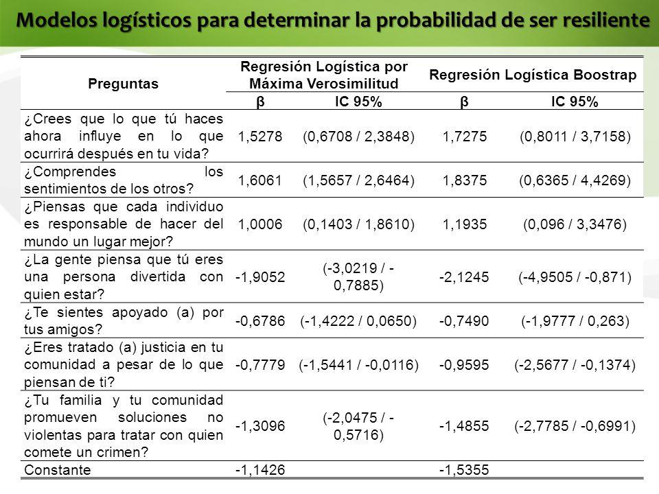 Modelos logísticos para determinar la probabilidad de ser resiliente Preguntas Regresión Logística por Máxima Verosimilitud Regresión Logística Boostrap βIC 95%β ¿Crees que lo que tú haces ahora influye en lo que ocurrirá después en tu vida.