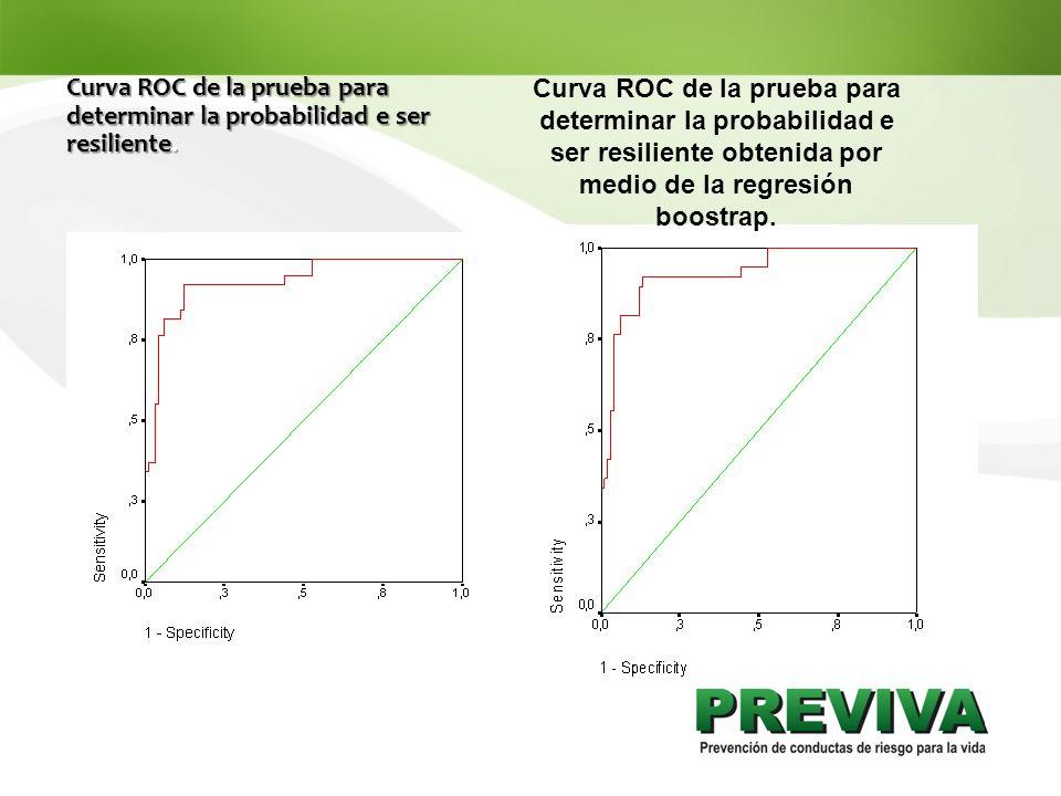 Curva ROC de la prueba para determinar la probabilidad e ser resiliente.