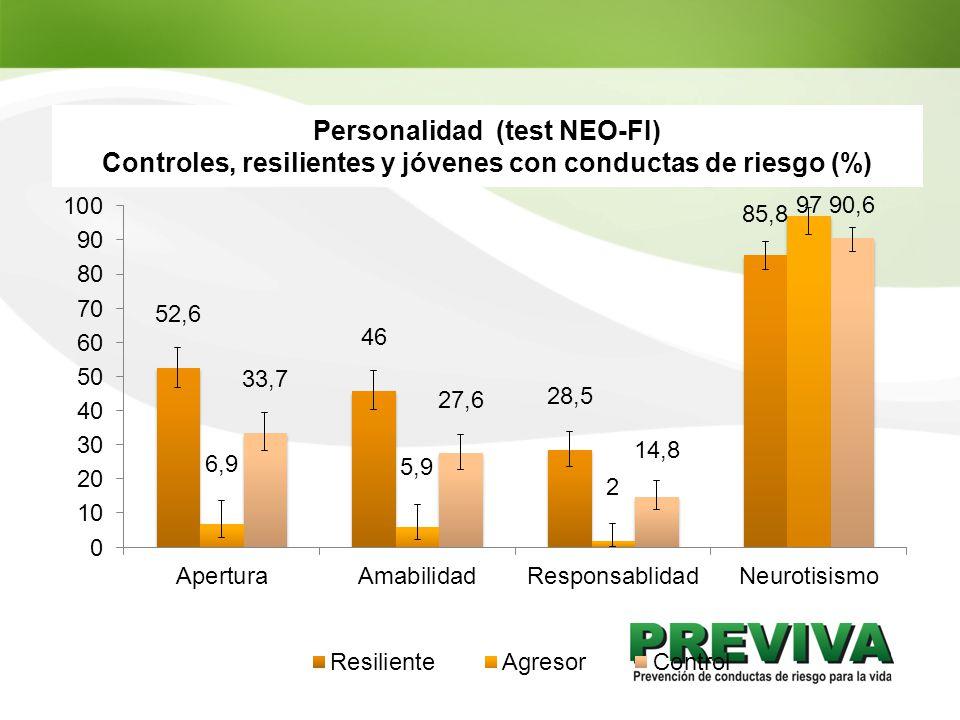 Personalidad (test NEO-FI) Controles, resilientes y jóvenes con conductas de riesgo (%)