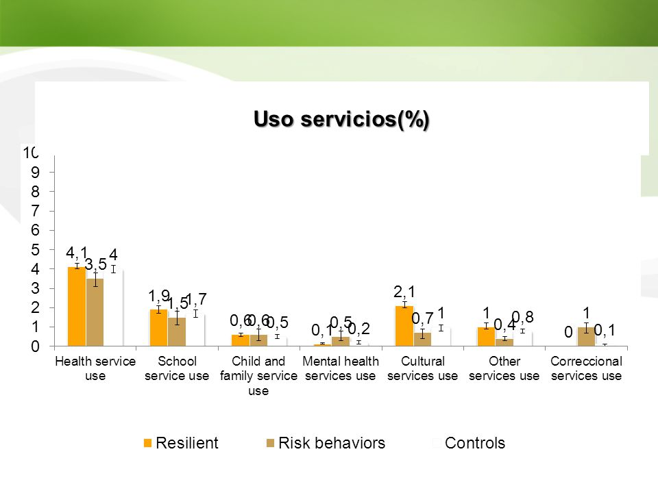 Uso servicios(%)