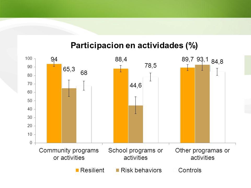 Participacion en actividades (%)