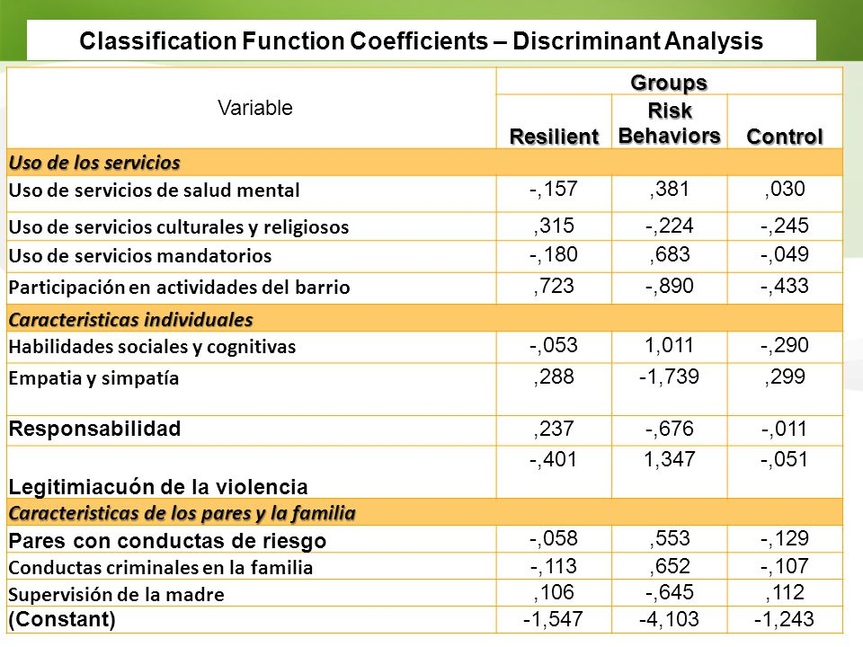 Classification Function Coefficients – Discriminant Analysis Variable Groups Resilient Risk Behaviors Control Uso de los servicios Uso de servicios de